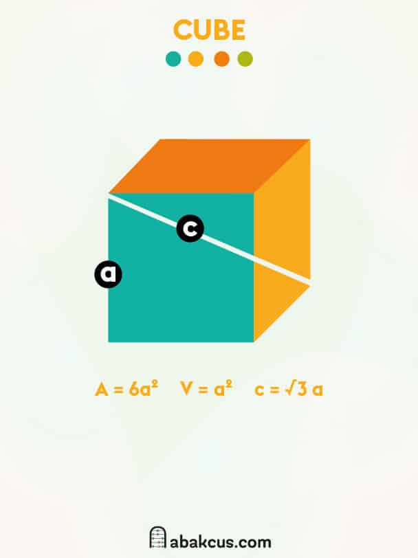Area and Volume of a Cube