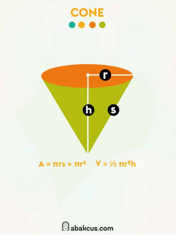Surface Area and Volume of a Cone