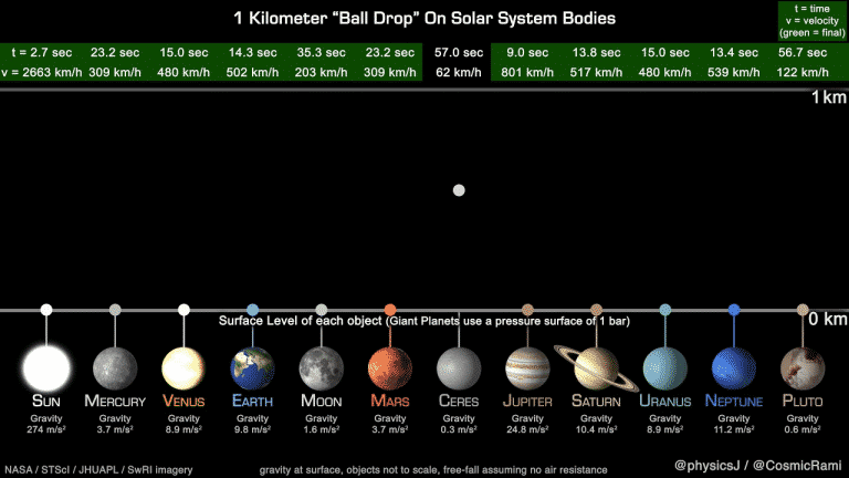 """A 1 Kilometer """"Ball Drop"""" On Solar System Bodies 