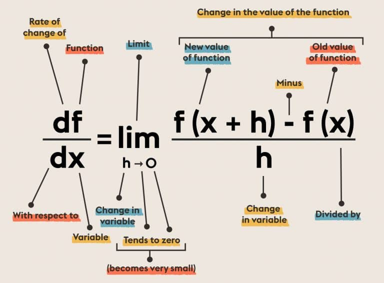 Definition Of Derivative | Equations Changed the World | Abakcus