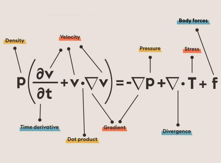 Navier-Stokes | Equations That Changed the World | Abakcus