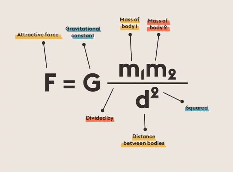 Newton's Law of Gravity | Equations That Changed the World | Abakcus