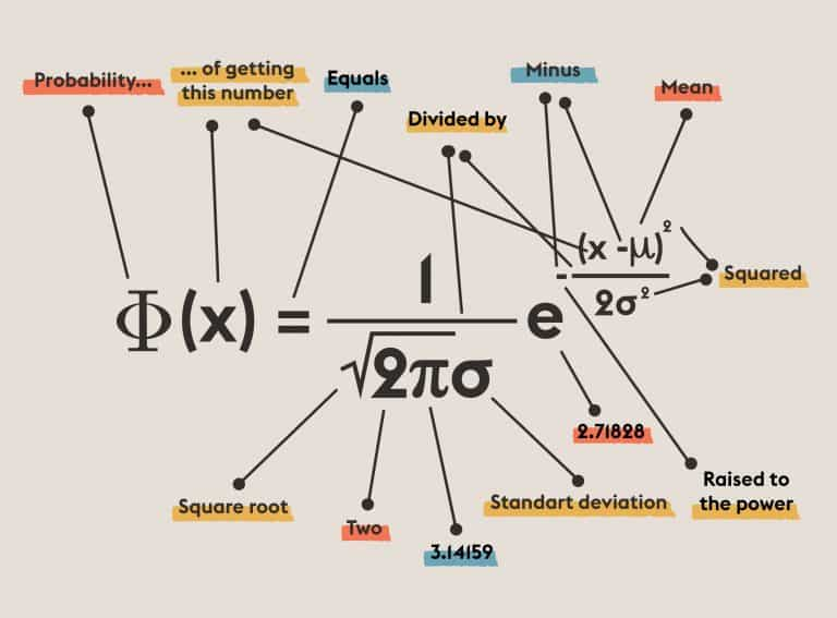 Normal Distribution | Equations That Changed the World | Abakcus