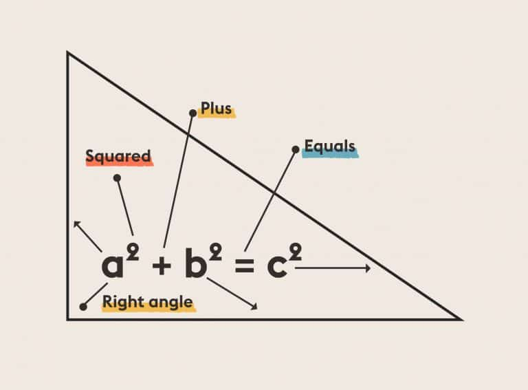 Pythagorean Theorem | Equations That Changed the World | Abakcus