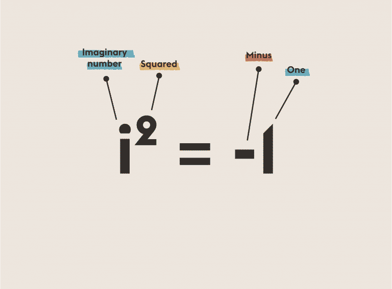The Square Root of Minus One | Equations That Changed the World