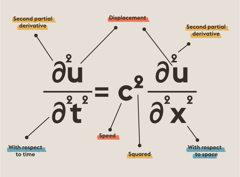 Wave Equation | Equations That Changed the World | Abakcus